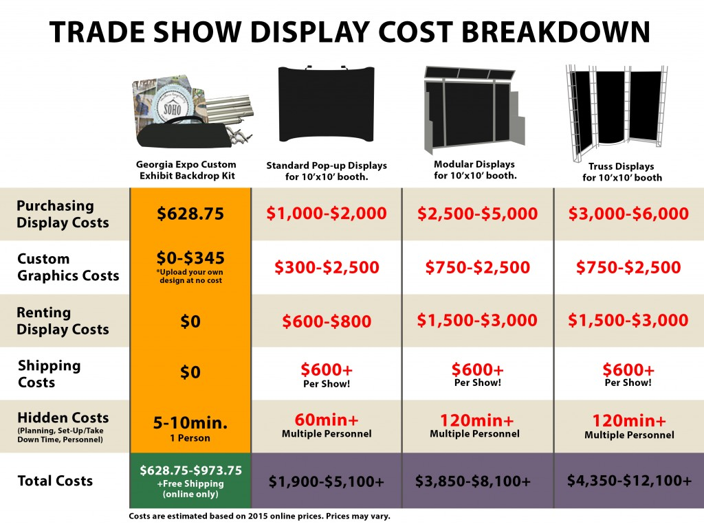 Trade Show Display Costs