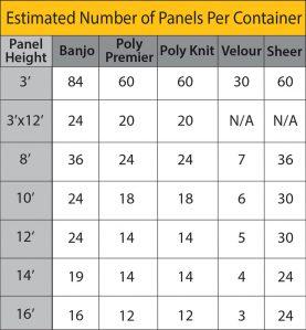 Panels Per Container